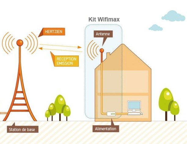 schema-wifi - de BEEIP